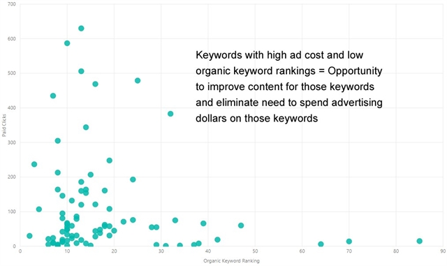 Graph that those the sporadic keyword results
