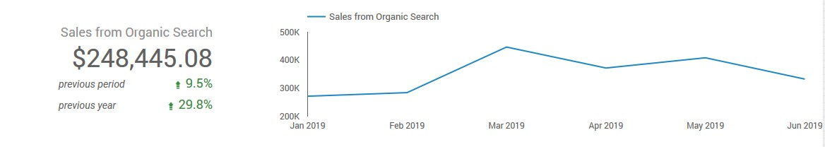 An SEO example that shows the sales from organic search and at sessions from organic search